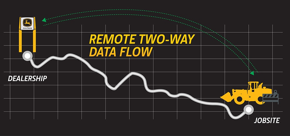 preview of full diagram showing how remote diagnostics can help a business stay up and running