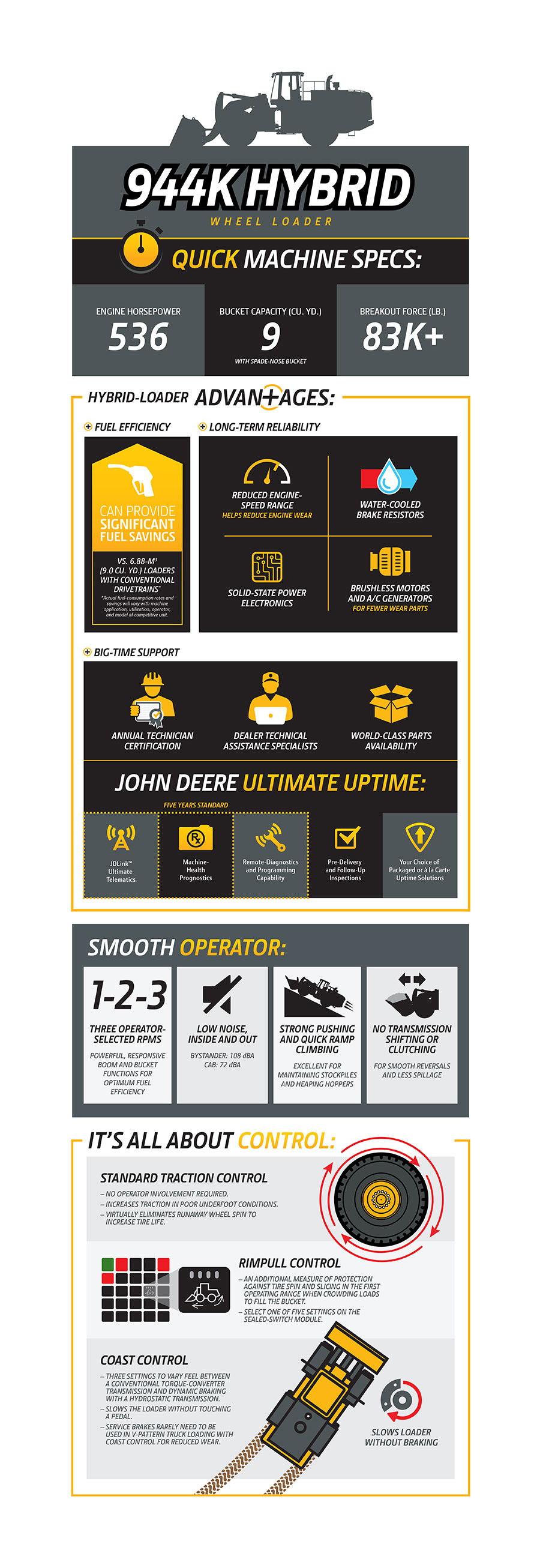 944K Wheel Loader Infographic
