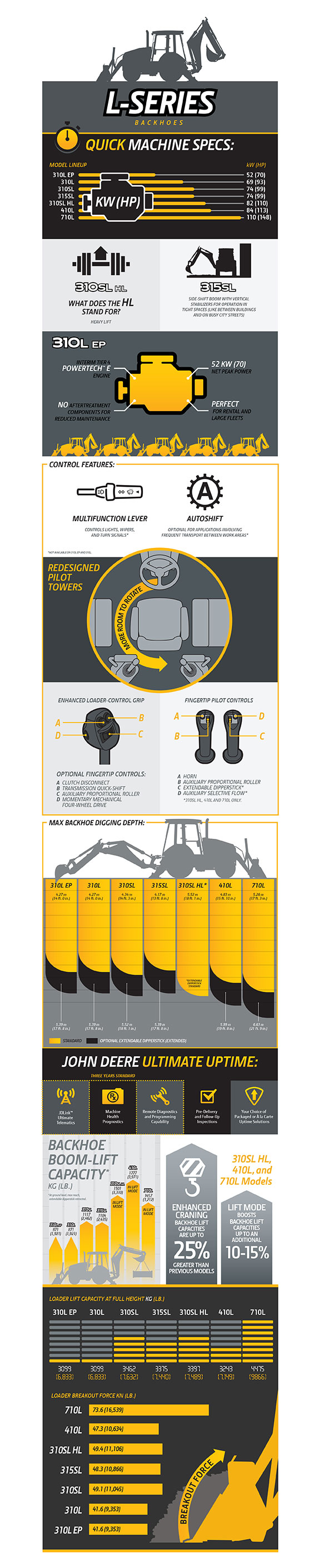L-Series Backhoe Infographic