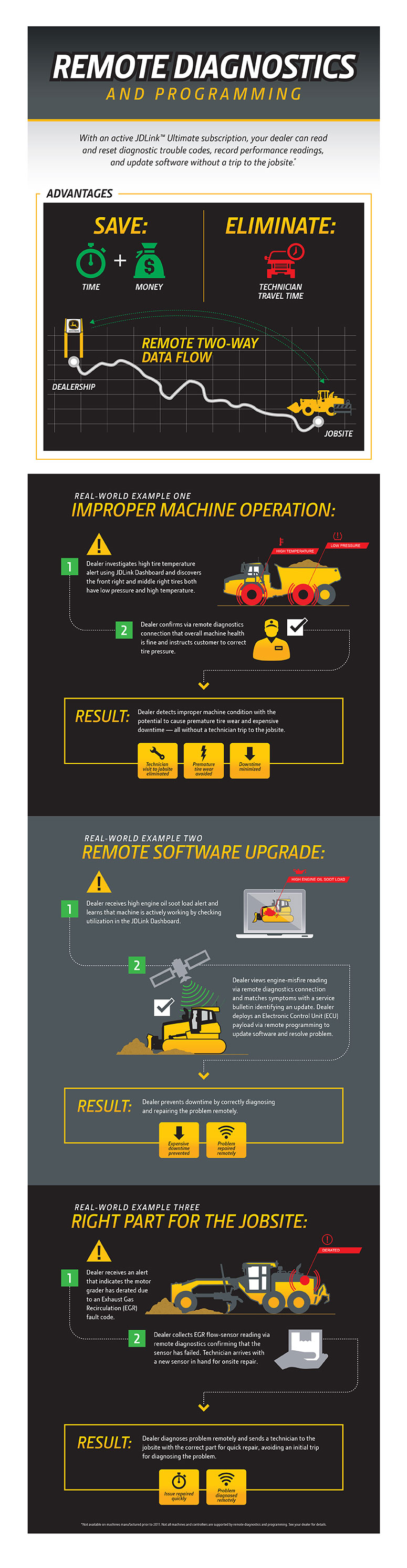 remote diagnostics infographic