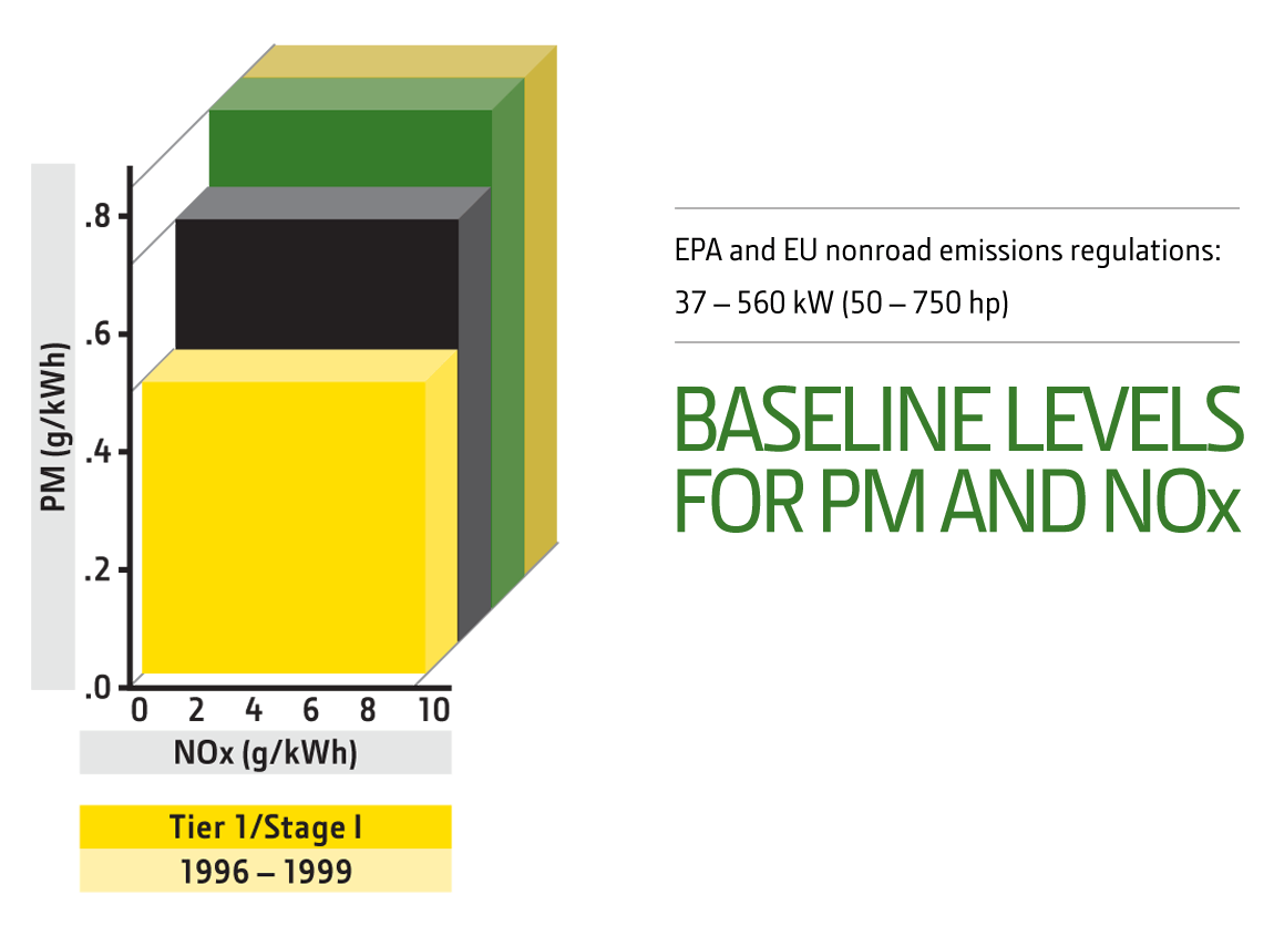 Tier 1 engine emissions chart