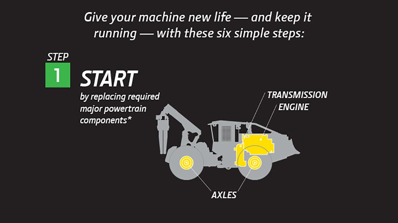 Forestry Equipment ReLife Infographic